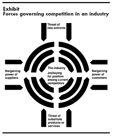 Forces Governing Competition in an Industry