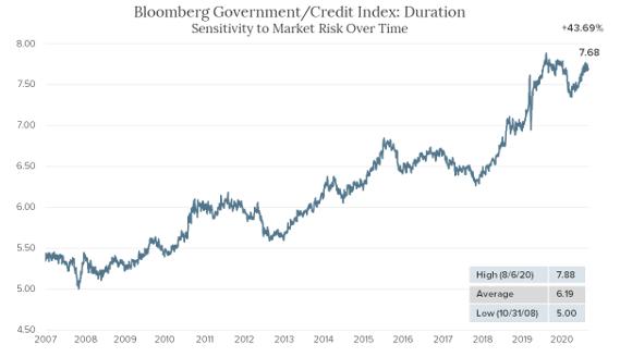 Market Risk Over Time